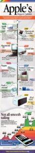 Apple Failures infograph