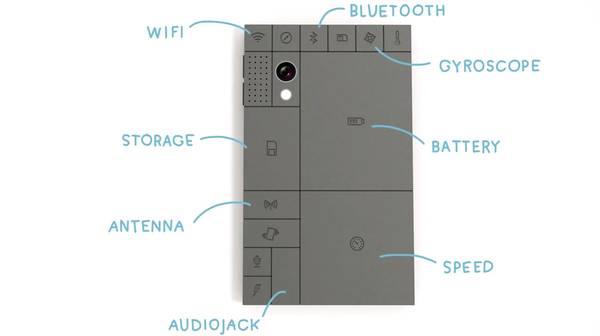 Phonebloks components