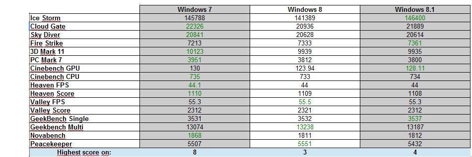 Windows 8.1 gaming