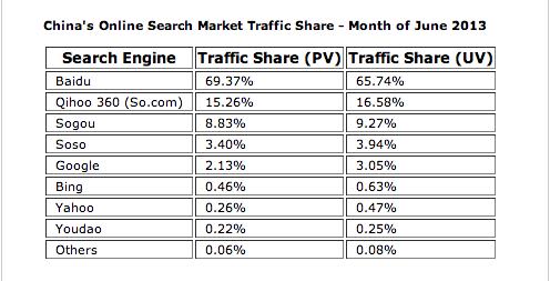 china search engine market share